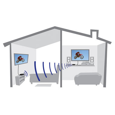 The Wireless HD Two Screen Transmitter